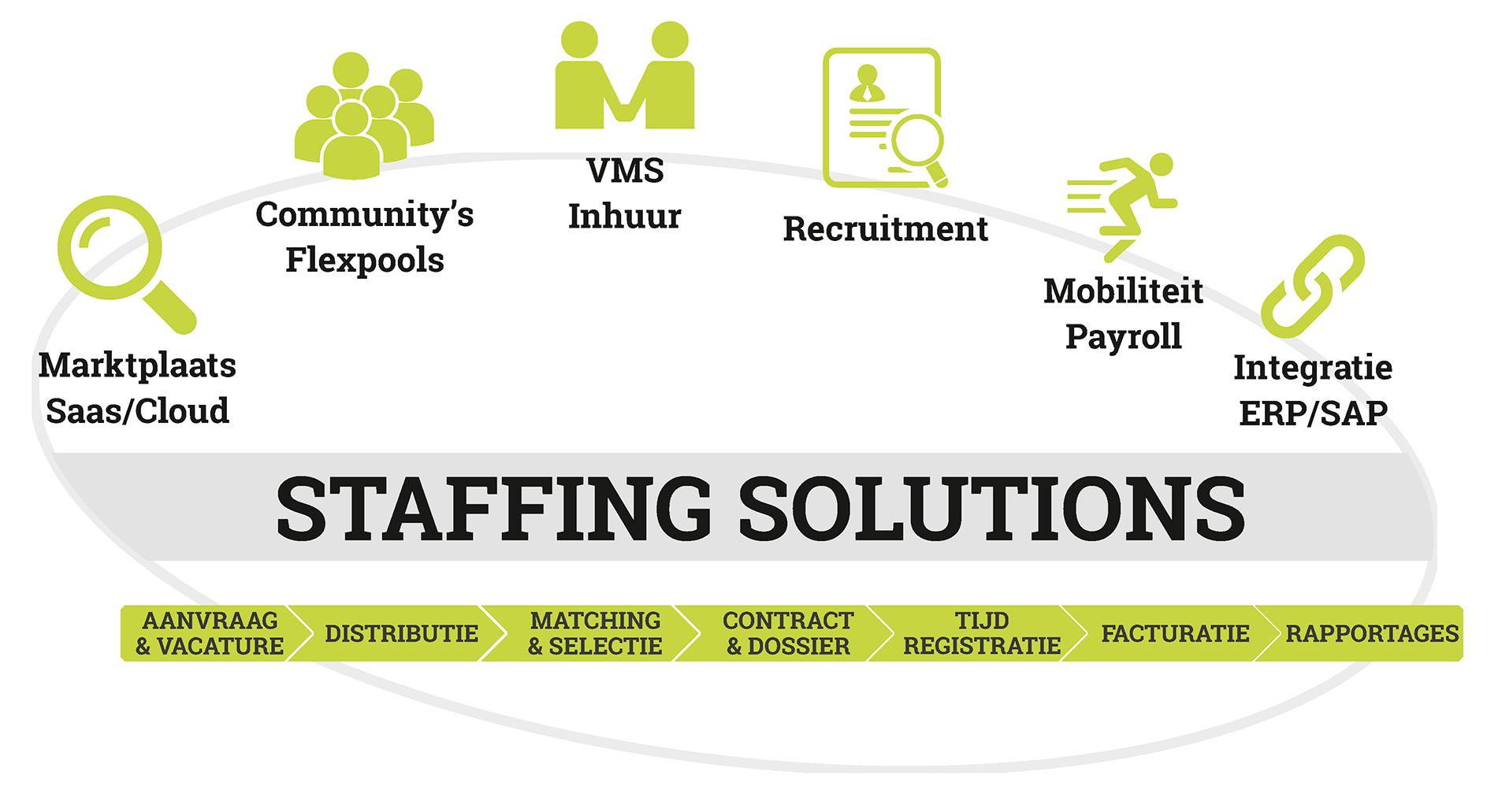 07 NGM_staffing schema