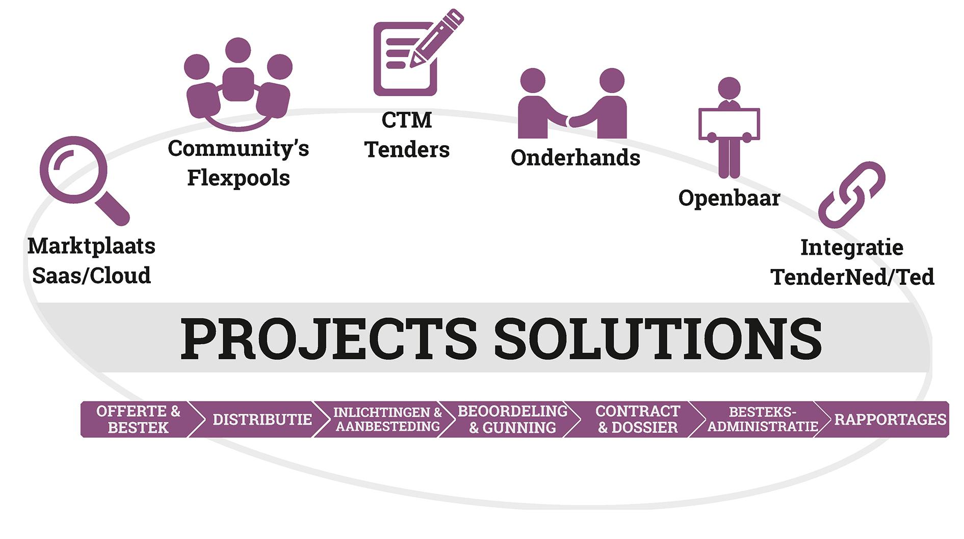 08 NGM_project schema